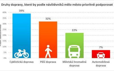 Občané by investovali miliony do dopravy